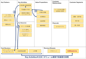 ビジネスモデル・キャンバス(中国展開時)