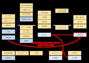 「Mobike」日本展開時のビジネスモデル・キャンバス