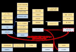 ビジネスモデル・キャンバス(Mobike日本展開時)