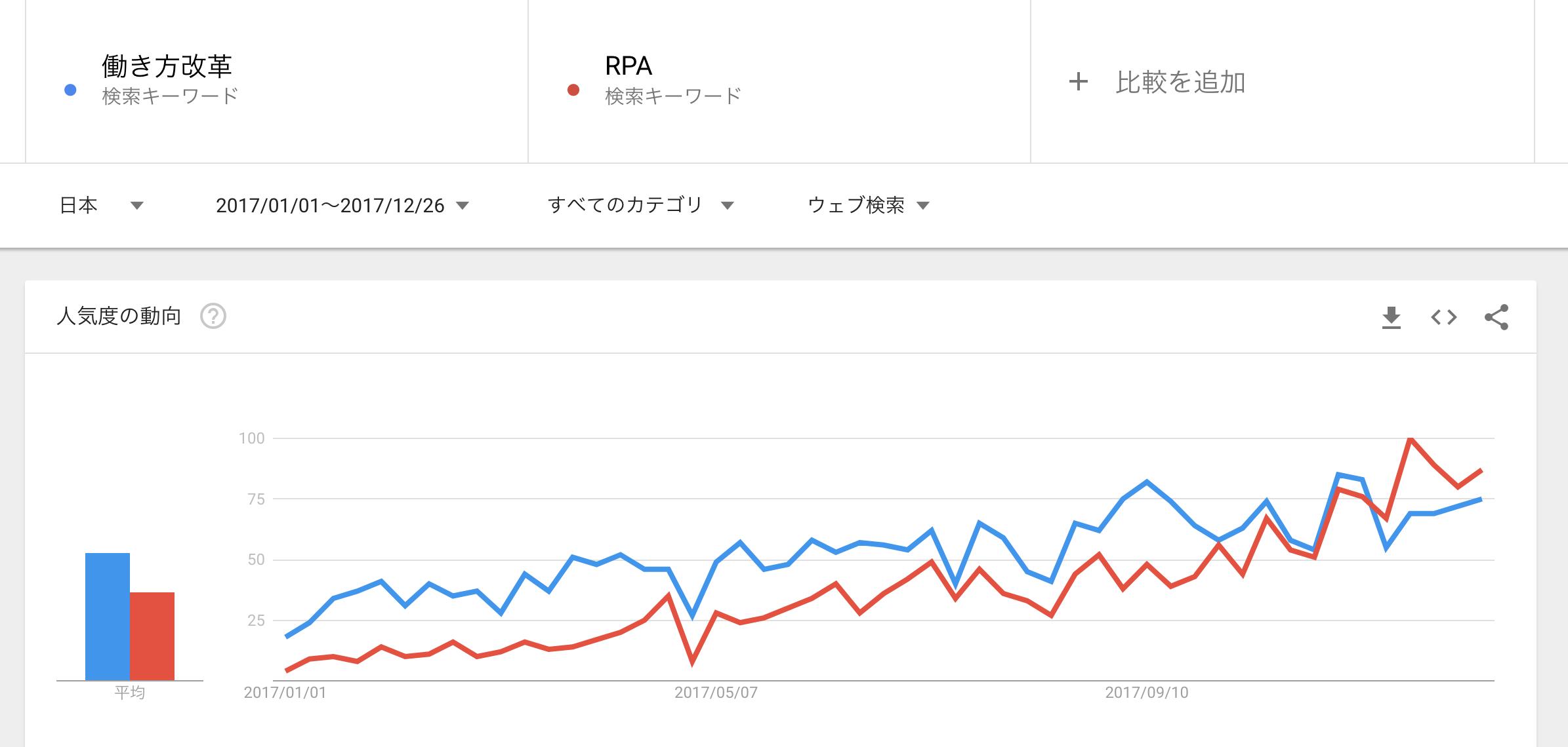 2017年1月〜12月26日現在、Googleトレンドで「働き方改革」と「RPA(Robotic Process Automation)」の検索数推移を調べたもの
