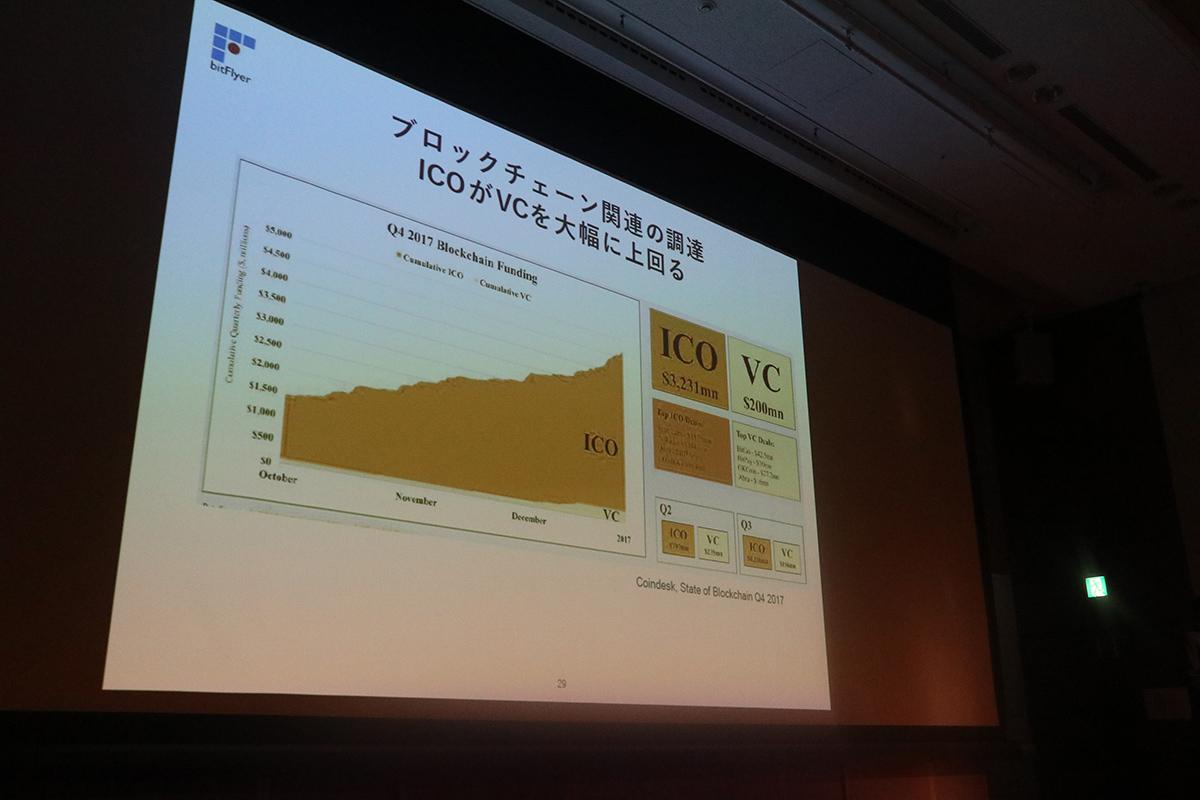 ブロックチェーン関連の調達 ICOがVCを大幅に上回る